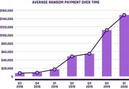 average ransom payment over time